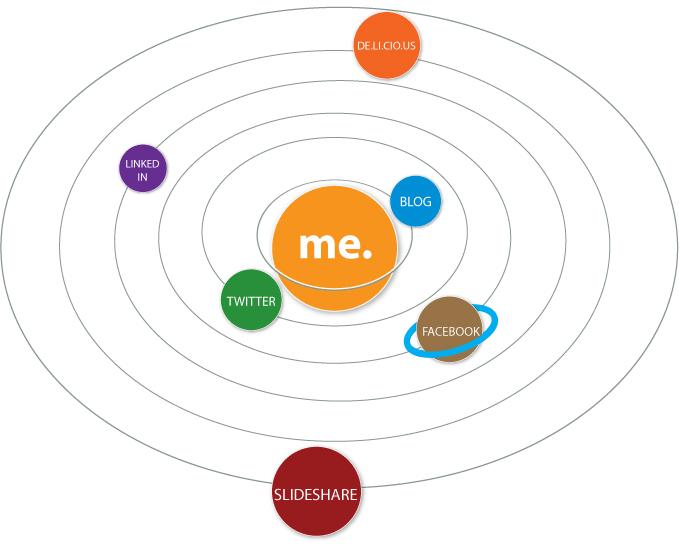 Social_Media-systems